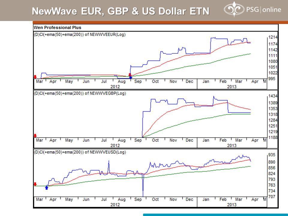 NewWave EUR, GBP & US Dollar ETN