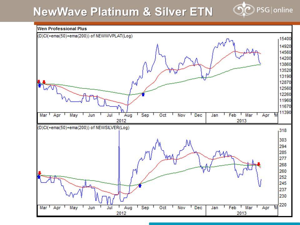 NewWave Platinum & Silver ETN
