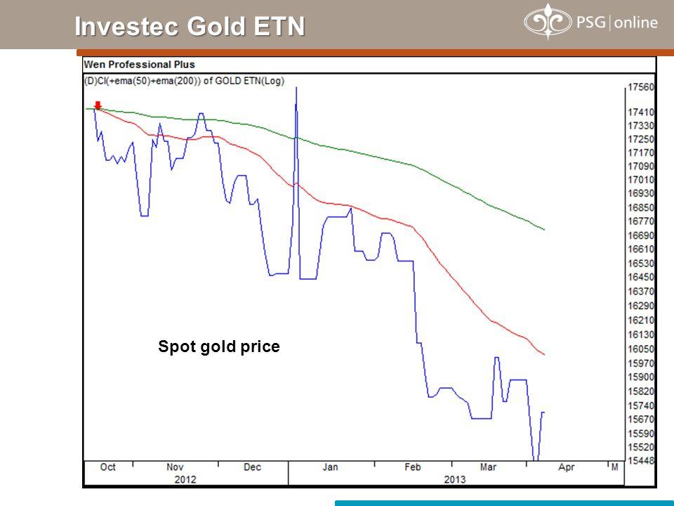 Investec Gold ETN Spot gold price