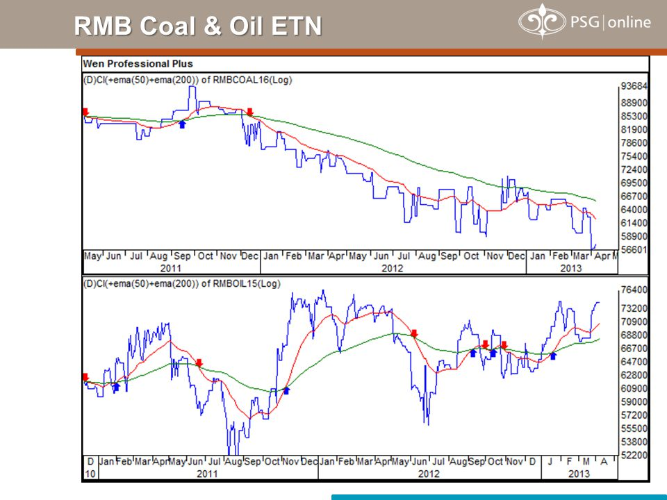 RMB Coal & Oil ETN
