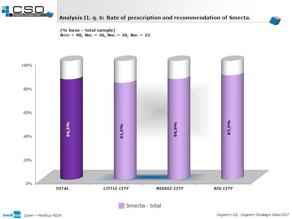 Cegedim CZ, Cegedim Strategic Data 2007 Ipsen – Medibus PED4 Analysis II.