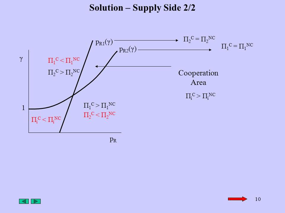 10 Solution – Supply Side 2/2 pRpR γ П 2 C > П 2 NC П 2 C < П 2 NC П 1 C < П 1 NC П 1 C > П 1 NC 1 П i C < П i NC Cooperation Area П i C > П i NC p R1 (γ) p R2 (γ) П 2 C = П 2 NC П 1 C = П 1 NC