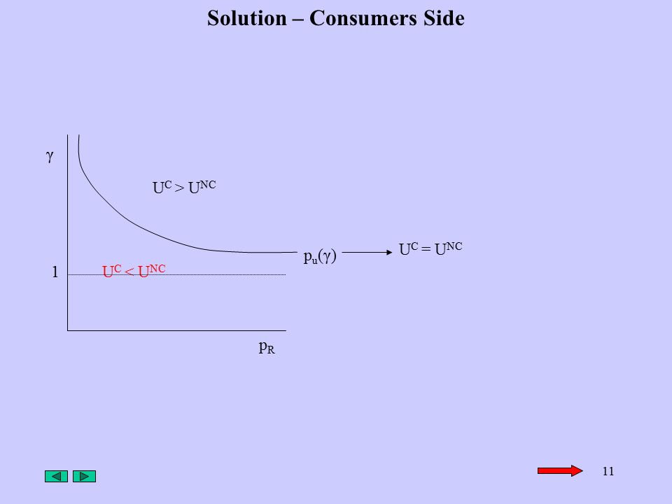 11 Solution – Consumers Side pRpR γ U C > U NC U C < U NC 1 pu(γ)pu(γ) U C = U NC