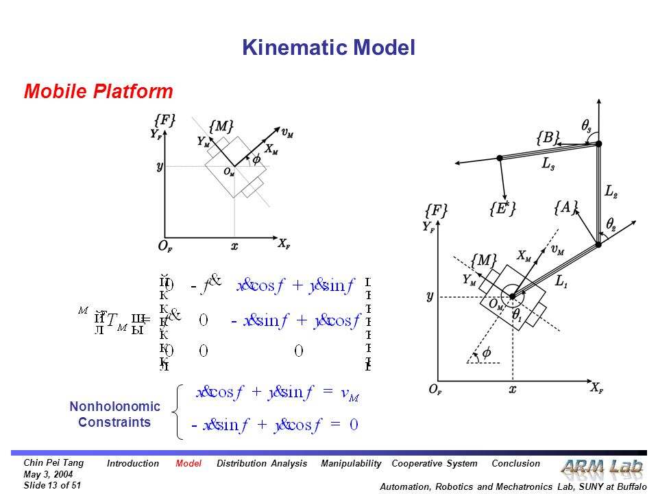 Chin Pei Tang May 3, 2004 Slide 13 of 51 Automation, Robotics and Mechatronics Lab, SUNY at Buffalo Kinematic Model Nonholonomic Constraints Mobile Platform Introduction Model Distribution Analysis Manipulability Cooperative System Conclusion