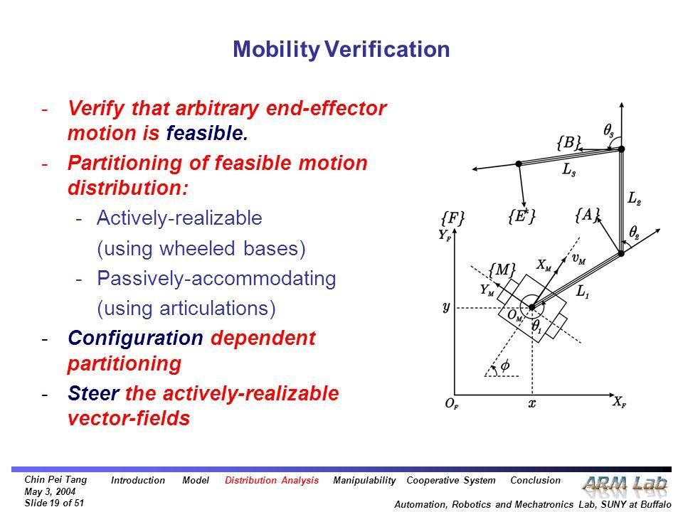 Chin Pei Tang May 3, 2004 Slide 19 of 51 Automation, Robotics and Mechatronics Lab, SUNY at Buffalo Mobility Verification -Verify that arbitrary end-e