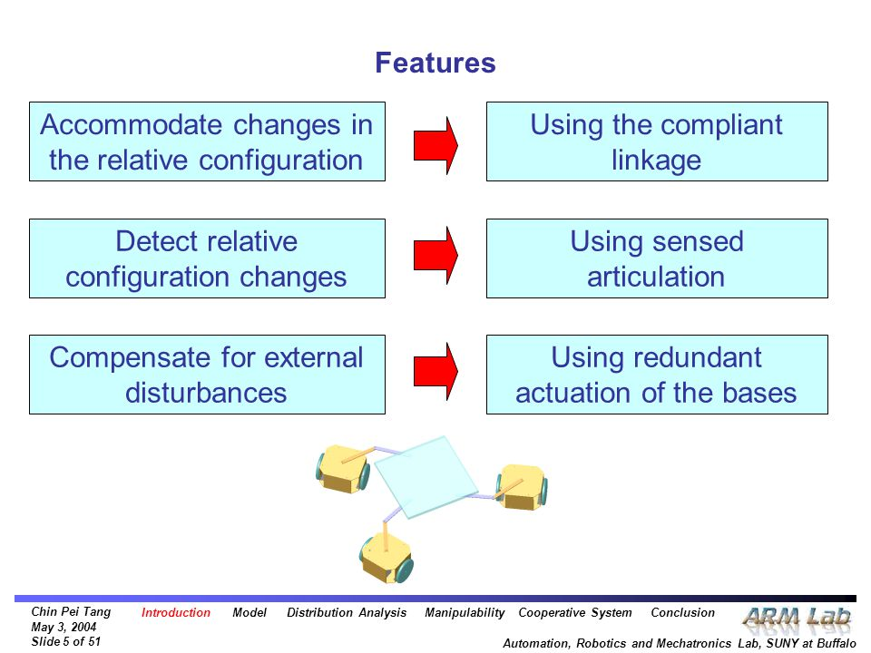Chin Pei Tang May 3, 2004 Slide 5 of 51 Automation, Robotics and Mechatronics Lab, SUNY at Buffalo Features Accommodate changes in the relative configuration Detect relative configuration changes Compensate for external disturbances Using the compliant linkage Using sensed articulation Using redundant actuation of the bases Introduction Model Distribution Analysis Manipulability Cooperative System Conclusion