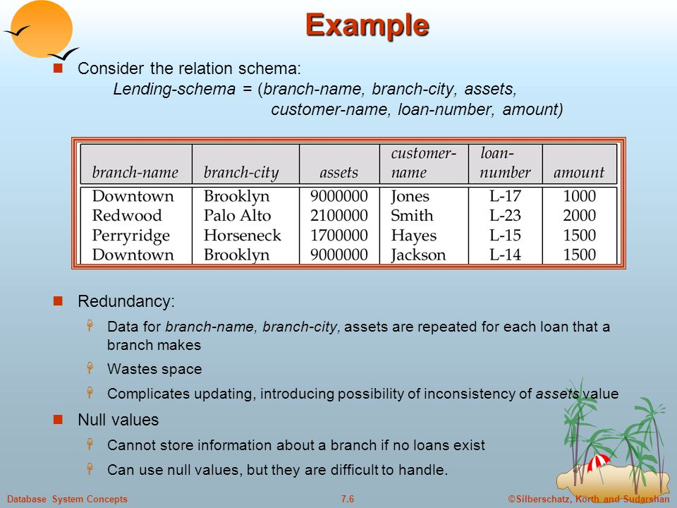 ©Silberschatz, Korth and Sudarshan7.6Database System ConceptsExample Consider the relation schema: Lending-schema = (branch-name, branch-city, assets, customer-name, loan-number, amount) Redundancy:  Data for branch-name, branch-city, assets are repeated for each loan that a branch makes  Wastes space  Complicates updating, introducing possibility of inconsistency of assets value Null values  Cannot store information about a branch if no loans exist  Can use null values, but they are difficult to handle.