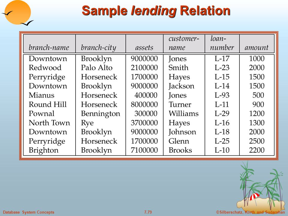 ©Silberschatz, Korth and Sudarshan7.79Database System Concepts Sample lending Relation