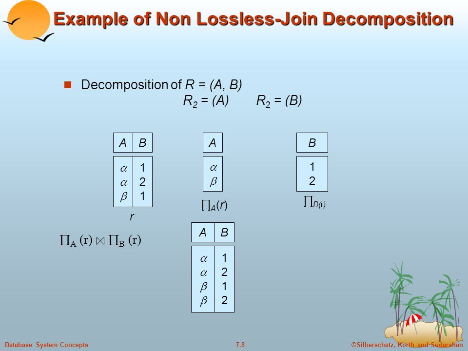 ©Silberschatz, Korth and Sudarshan7.39Database System Concepts BCNF and Dependency Preservation R = (J, K, L) F = {JK  L L  K} Two candidate keys = JK and JL R is not in BCNF Any decomposition of R will fail to preserve JK  L It is not always possible to get a BCNF decomposition that is dependency preserving