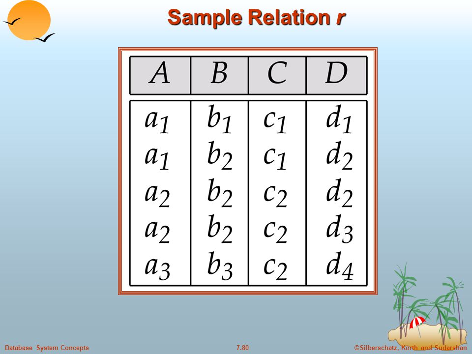 ©Silberschatz, Korth and Sudarshan7.80Database System Concepts Sample Relation r