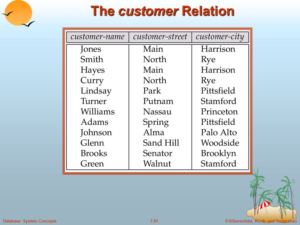 ©Silberschatz, Korth and Sudarshan7.81Database System Concepts The customer Relation
