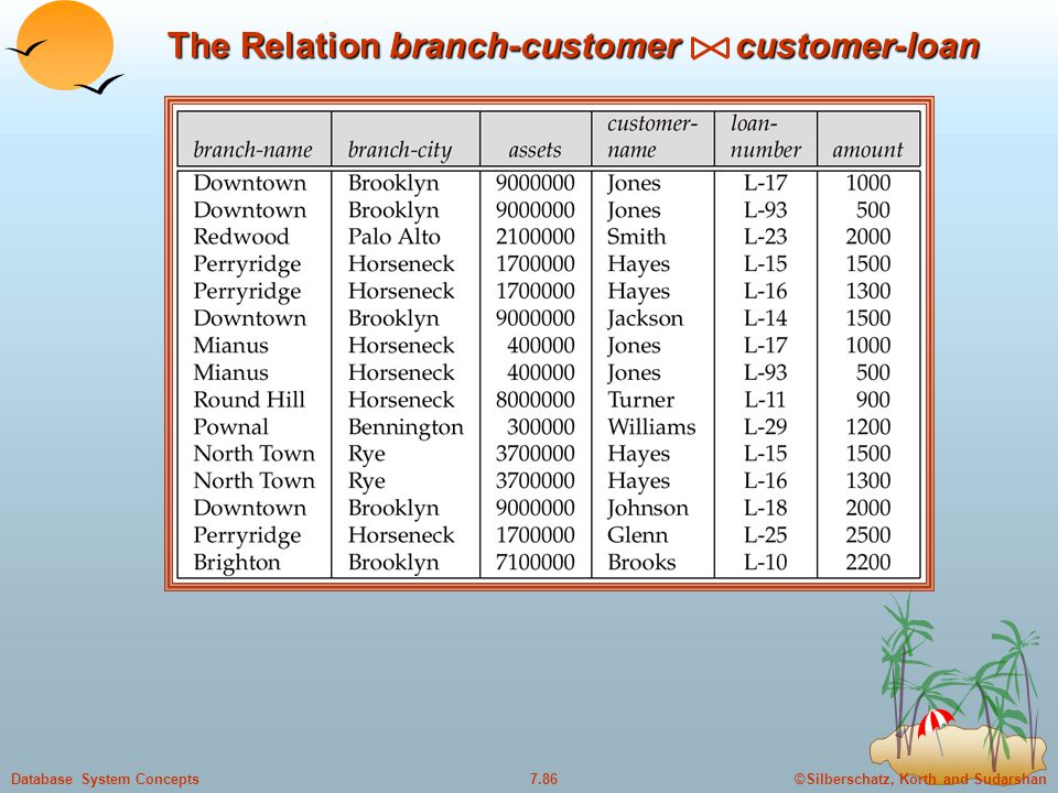 ©Silberschatz, Korth and Sudarshan7.86Database System Concepts The Relation branch-customer customer-loan