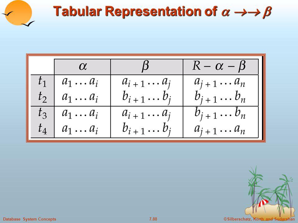 ©Silberschatz, Korth and Sudarshan7.88Database System Concepts Tabular Representation of 