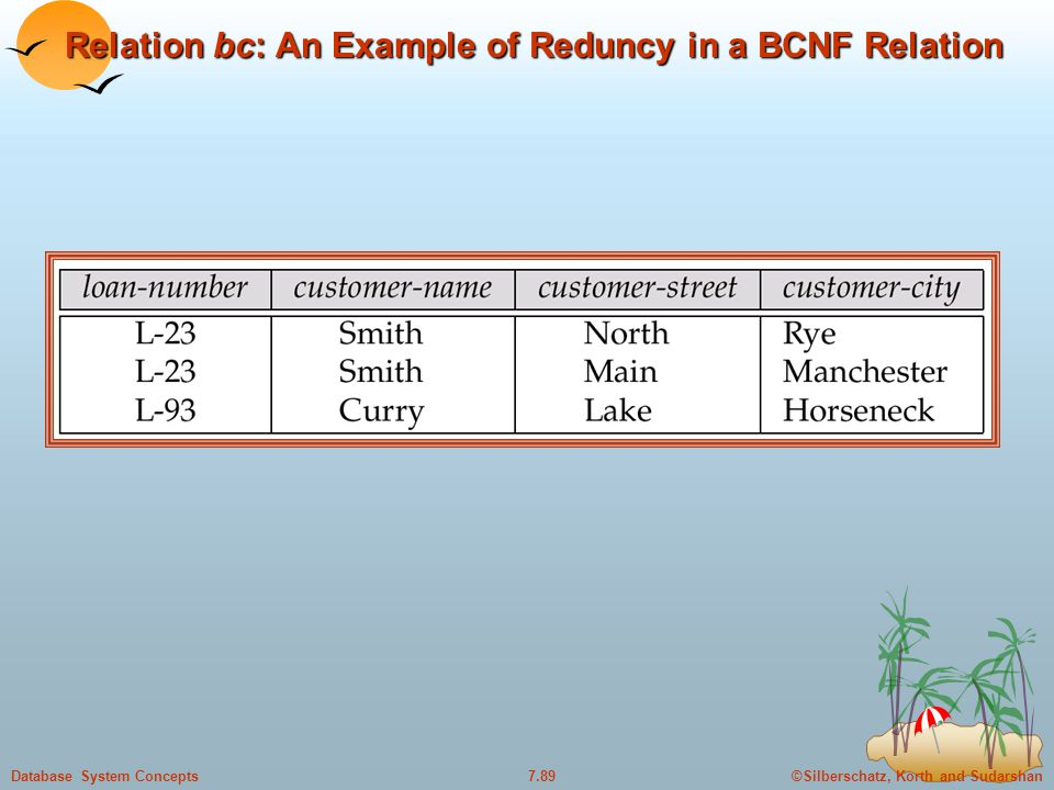 ©Silberschatz, Korth and Sudarshan7.89Database System Concepts Relation bc: An Example of Reduncy in a BCNF Relation