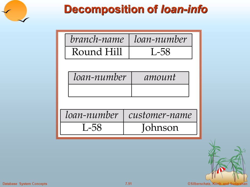 ©Silberschatz, Korth and Sudarshan7.91Database System Concepts Decomposition of loan-info