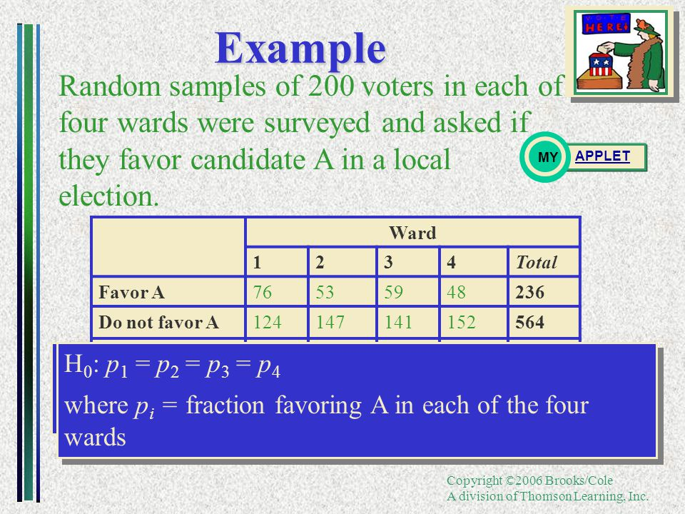 Copyright ©2006 Brooks/Cole A division of Thomson Learning, Inc.Example Random samples of 200 voters in each of four wards were surveyed and asked if they favor candidate A in a local election.
