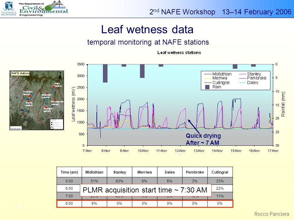 2 nd NAFE Workshop 13–14 February 2006 g Rocco Panciera temporal monitoring at NAFE stations Quick drying After ~ 7 AM Leaf wetness data Time (am)MidlothianStanleyMerriwaDalesPembrokeCullingral 5:0051%63%6% 3%33% 6:0054%60%6%3%10%22% 7:0029%49%3% 10%11% 8:006%0% PLMR acquisition start time ~ 7:30 AM