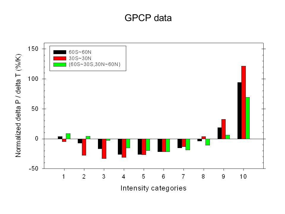 GPCP data