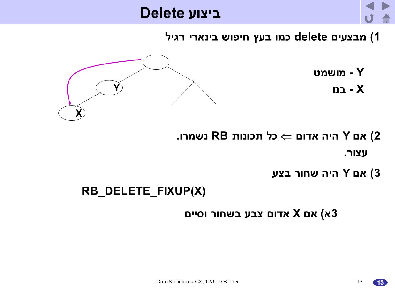 13 Data Structures, CS, TAU, RB-Tree13 ביצוע Delete 1) מבצעים delete כמו בעץ חיפוש בינארי רגיל Y X Y - מושמט X - בנו 2) אם Y היה אדום  כל תכונות RB נשמרו.