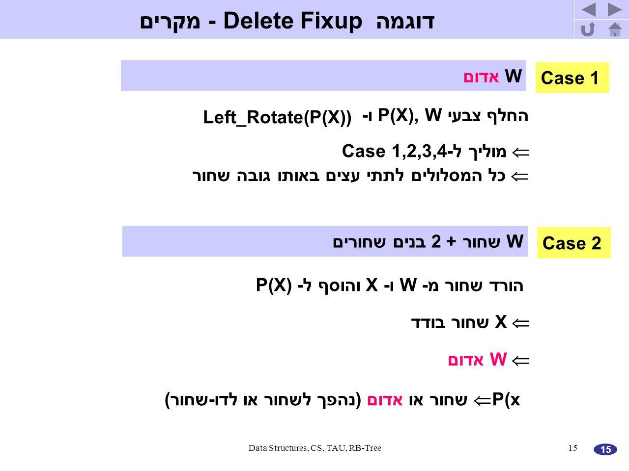 15 Data Structures, CS, TAU, RB-Tree15 דוגמה Delete Fixup - מקרים הורד שחור מ- W ו- X והוסף ל- P(X)  X שחור בודד  W אדום  P(x שחור או אדום (נהפך לשחור או לדו-שחור) החלף צבעי P(X), W ו- Left_Rotate(P(X))  מוליך ל-Case 1,2,3,4  כל המסלולים לתתי עצים באותו גובה שחור Case 1 W אדום Case 2 W שחור + 2 בנים שחורים