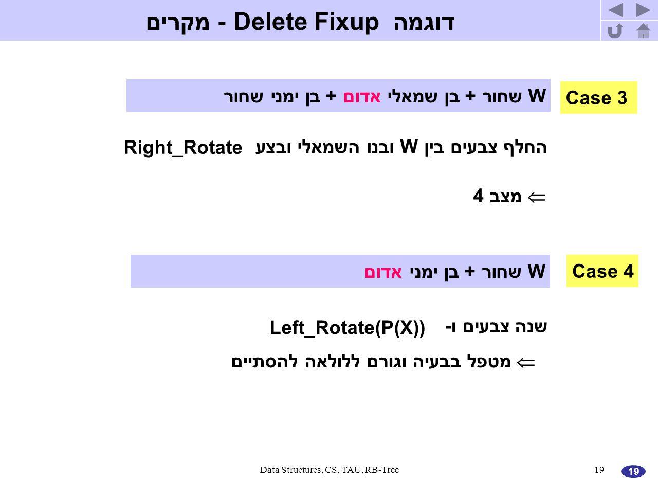 19 Data Structures, CS, TAU, RB-Tree19 דוגמה Delete Fixup - מקרים Case 4 W שחור + בן ימני אדום שנה צבעים ו- Left_Rotate(P(X))  מטפל בבעיה וגורם ללולאה להסתיים Case 3 W שחור + בן שמאלי אדום + בן ימני שחור החלף צבעים בין W ובנו השמאלי ובצע Right_Rotate  מצב 4