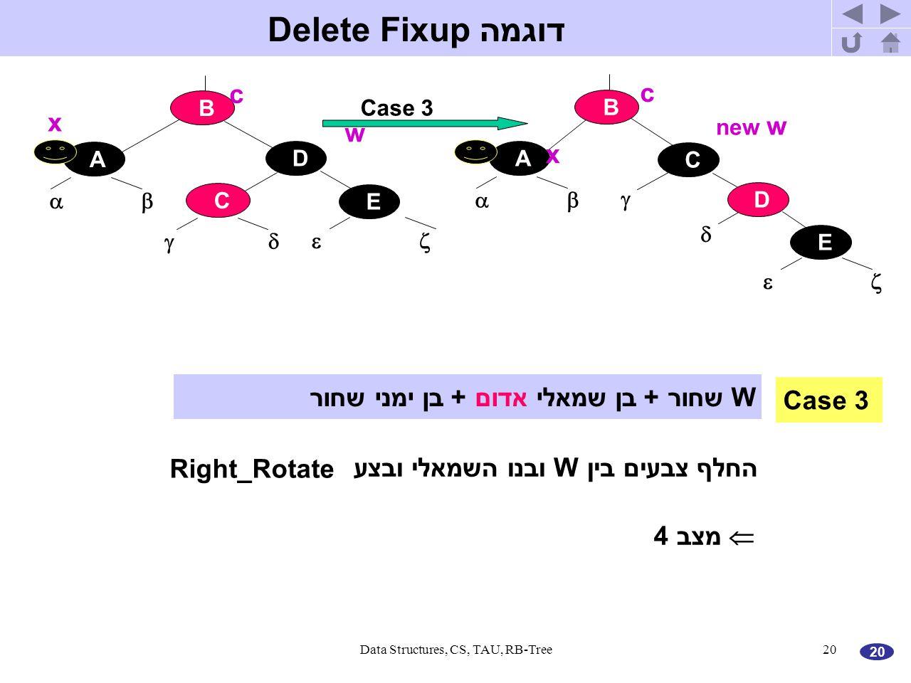 20 Data Structures, CS, TAU, RB-Tree20 דוגמה Delete Fixup A E    Case 3 B D C A E    B D C  x w c x new w c Case 3 W שחור + בן שמאלי אדום + בן ימני שחור החלף צבעים בין W ובנו השמאלי ובצע Right_Rotate  מצב 4