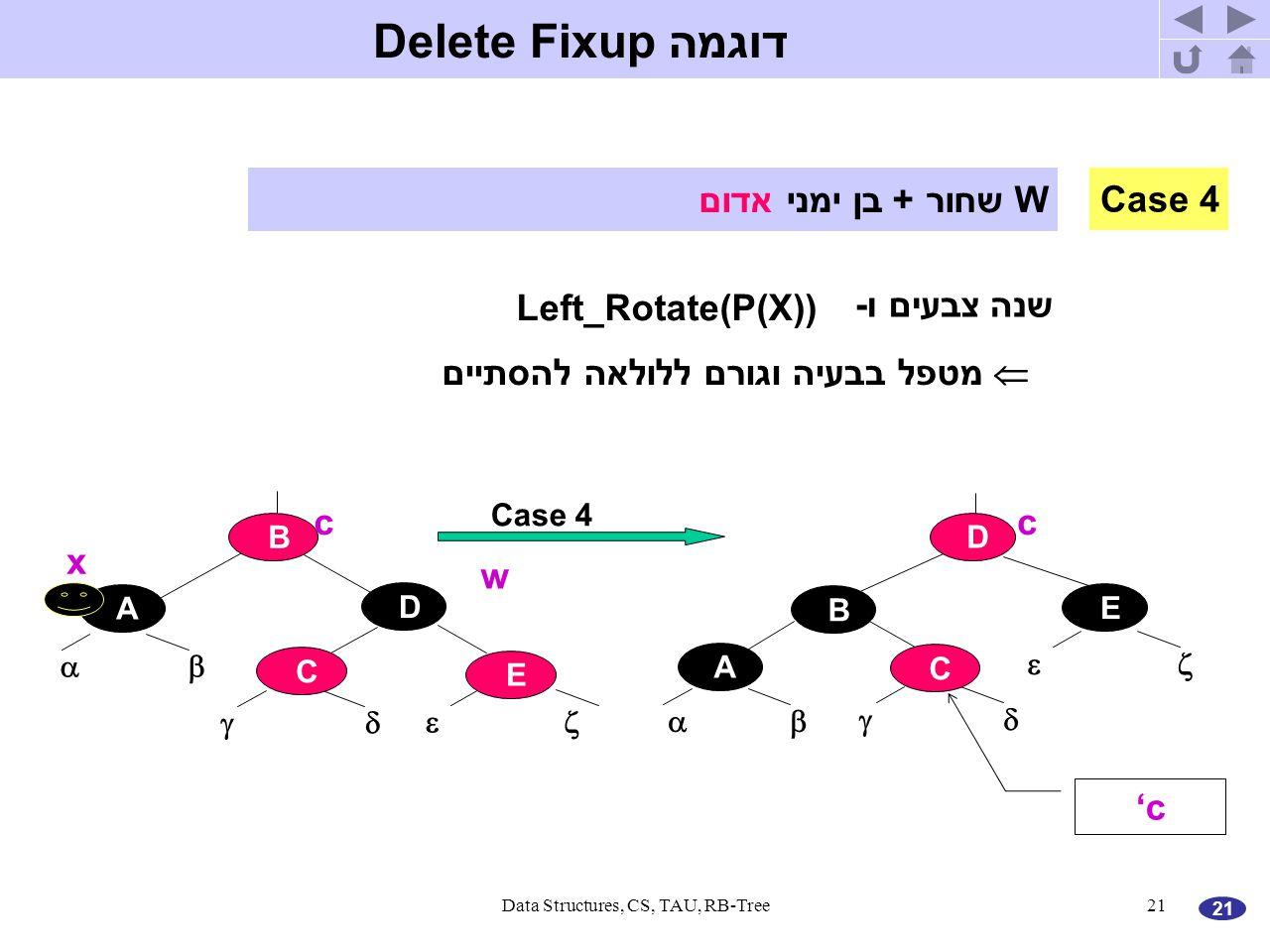 21 Data Structures, CS, TAU, RB-Tree21 דוגמה Delete Fixup A    B D Case 4 C E E    A D B C x w cc 'c Case 4 W שחור + בן ימני אדום שנה צבעים ו- Left_Rotate(P(X))  מטפל בבעיה וגורם ללולאה להסתיים