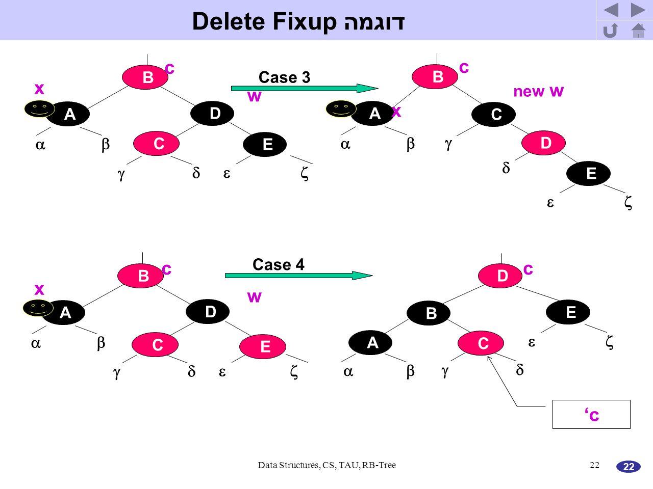 22 Data Structures, CS, TAU, RB-Tree22 דוגמה Delete Fixup A E    Case 3 B D C A E    B D C  x w c x new w c A    B D Case 4 C E E    A D B C x w cc 'c