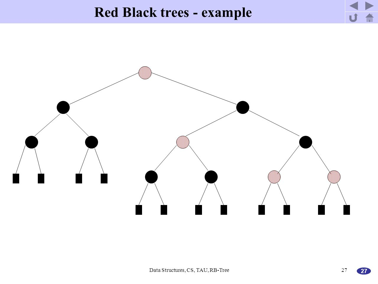 27 Data Structures, CS, TAU, RB-Tree27 Red Black trees - example