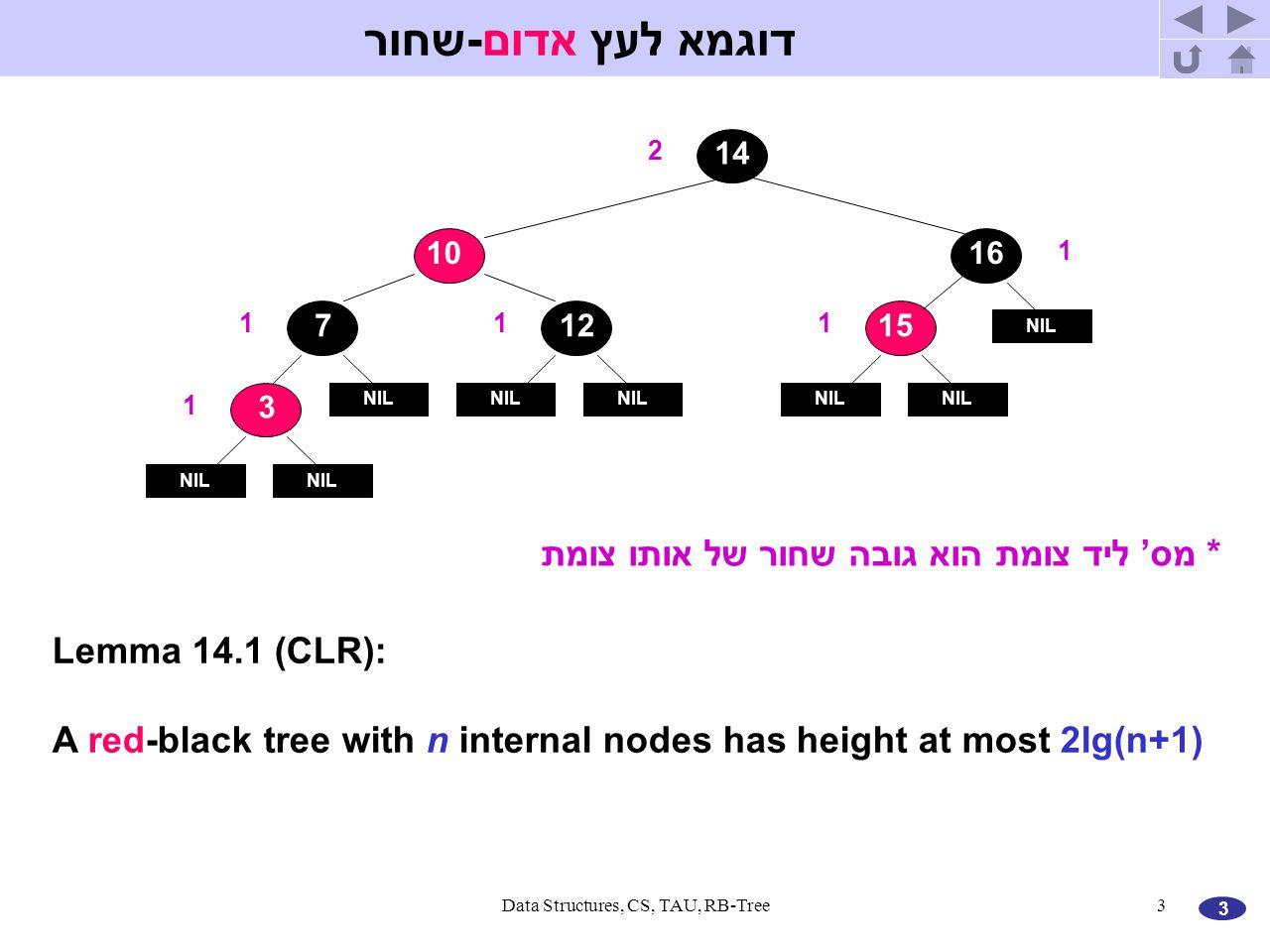 3 Data Structures, CS, TAU, RB-Tree3 * מס' ליד צומת הוא גובה שחור של אותו צומת NIL 3 77 10 NIL 71215 NIL 716 NIL 714 2 11 1 1 1 Lemma 14.1 (CLR): A red-black tree with n internal nodes has height at most 2lg(n+1) דוגמא לעץ אדום-שחור