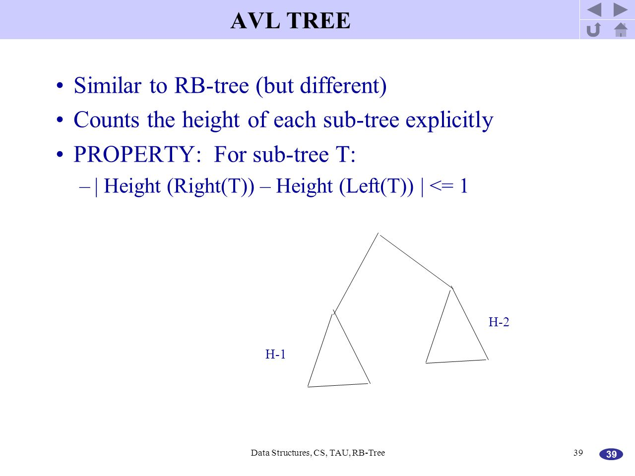 39 Data Structures, CS, TAU, RB-Tree39 AVL TREE Similar to RB-tree (but different) Counts the height of each sub-tree explicitly PROPERTY: For sub-tre