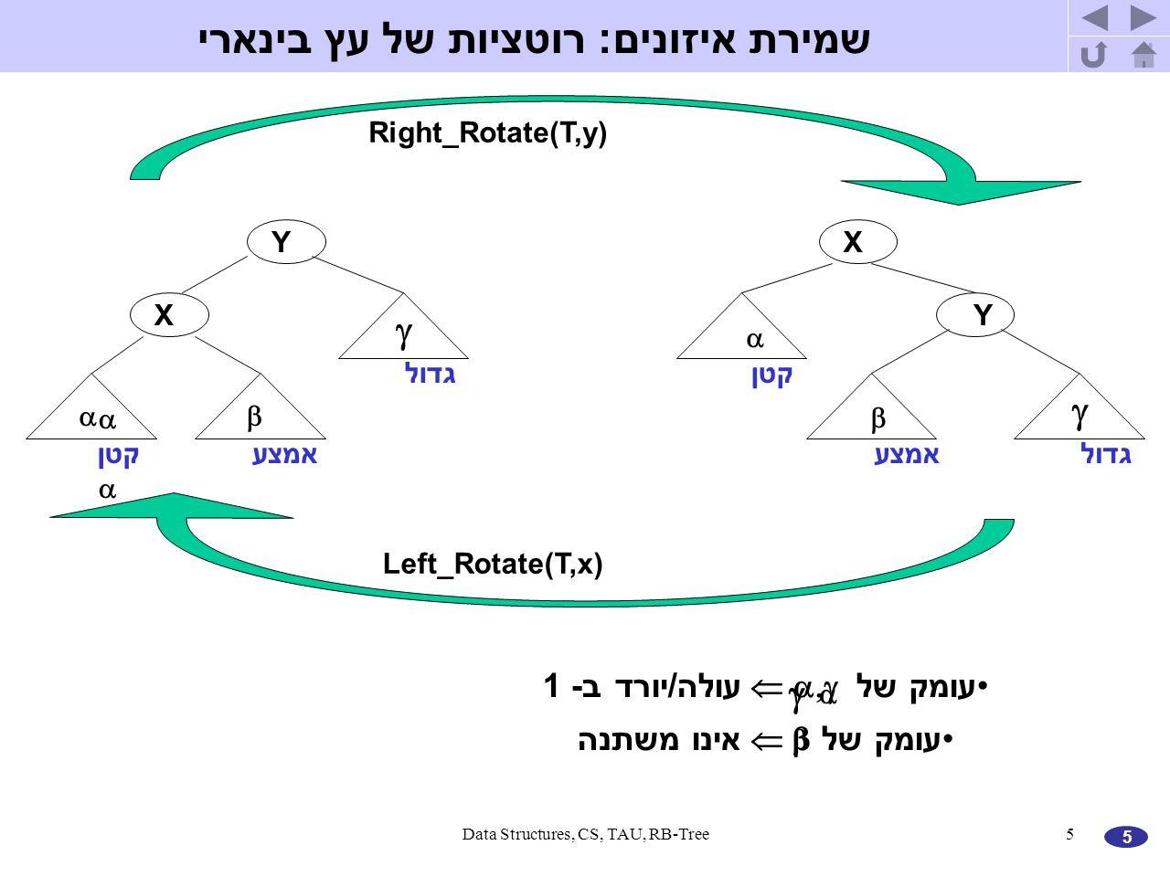 5 Data Structures, CS, TAU, RB-Tree5 קטן         X Y Y X Right_Rotate(T,y) Left_Rotate(T,x) גדול קטן אמצע עומק של   עולה/יורד ב- 1 עומק של   אינו משתנה שמירת איזונים: רוטציות של עץ בינארי    