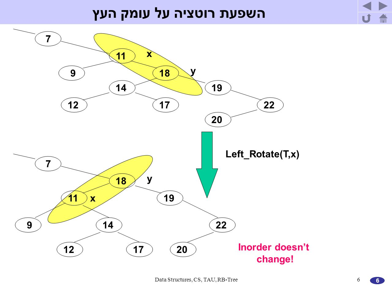 6 Data Structures, CS, TAU, RB-Tree6 7 11 918 1419 22 20 1217 x y 7 11 9 18 14 19 22 201217 x y Left_Rotate(T,x) Inorder doesn't change! השפעת רוטציה