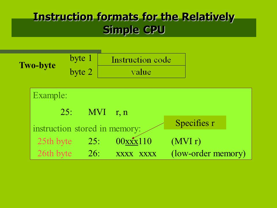 Instruction formats for the Relatively Simple CPU byte 1 byte 2 Example: 25:MVIr, n instruction stored in memory: 25th byte25:00xxx110(MVI r) 26th byte26:xxxx xxxx(low-order memory) Two-byte Specifies r