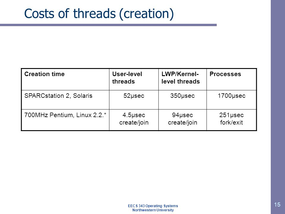 15 Costs of threads (creation) Creation timeUser-level threads LWP/Kernel- level threads Processes SPARCstation 2, Solaris52μsec350μsec1700μsec 700MHz Pentium, Linux 2.2.*4.5μsec create/join 94μsec create/join 251μsec fork/exit EECS 343 Operating Systems Northwestern University