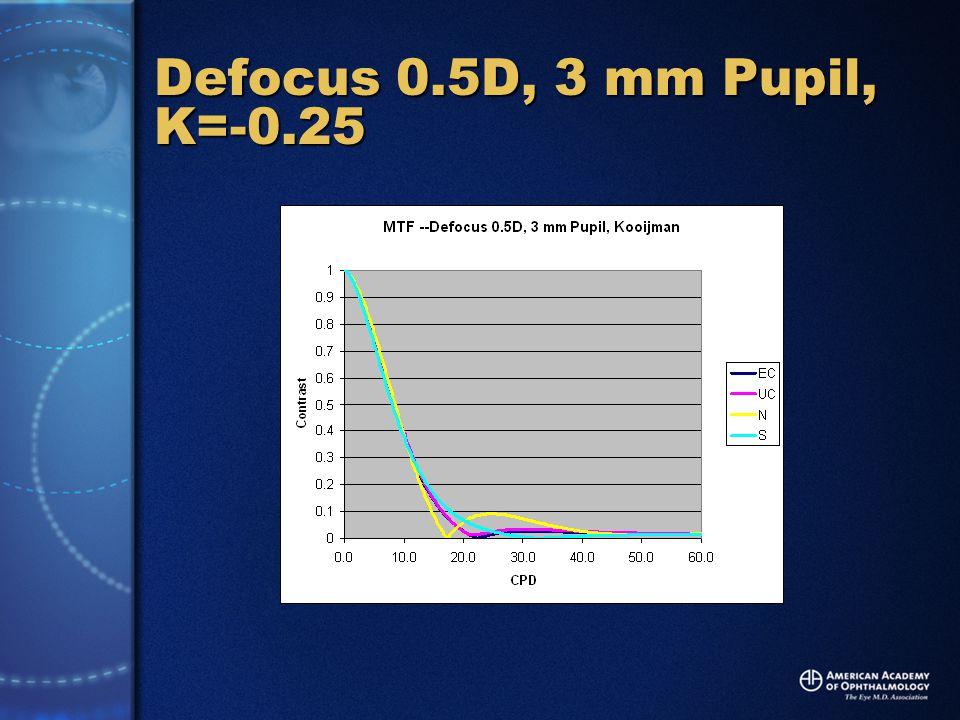 Defocus 0.5D, 3 mm Pupil, K=-0.25