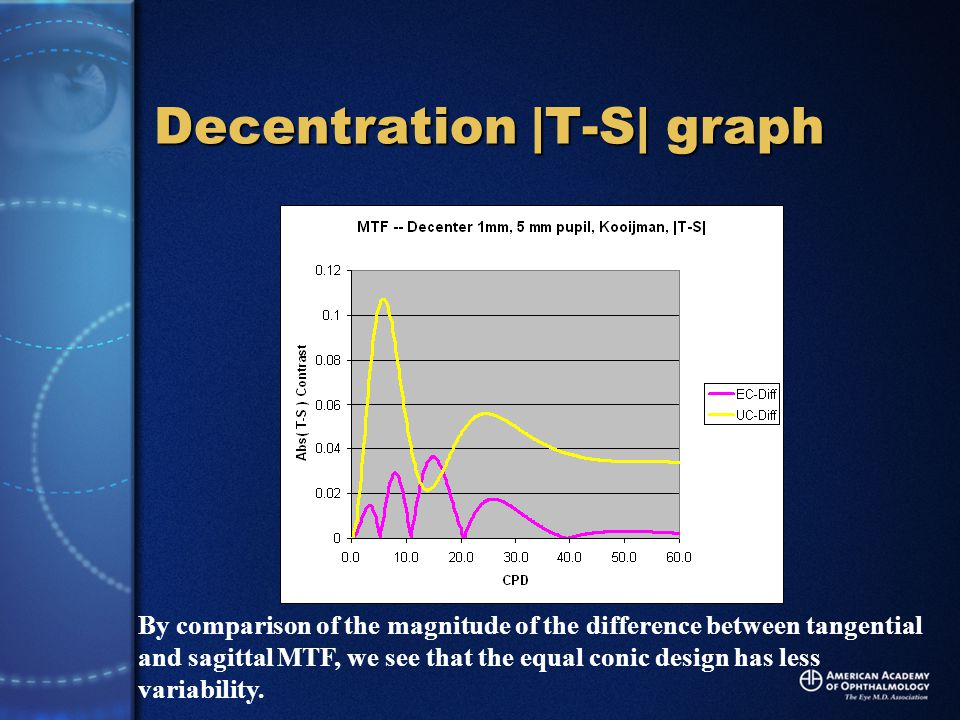 Decentration |T-S| graph By comparison of the magnitude of the difference between tangential and sagittal MTF, we see that the equal conic design has less variability.