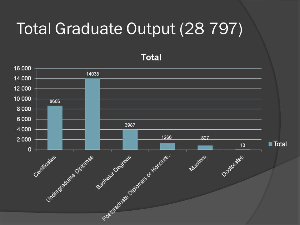 Total Graduate Output (28 797)