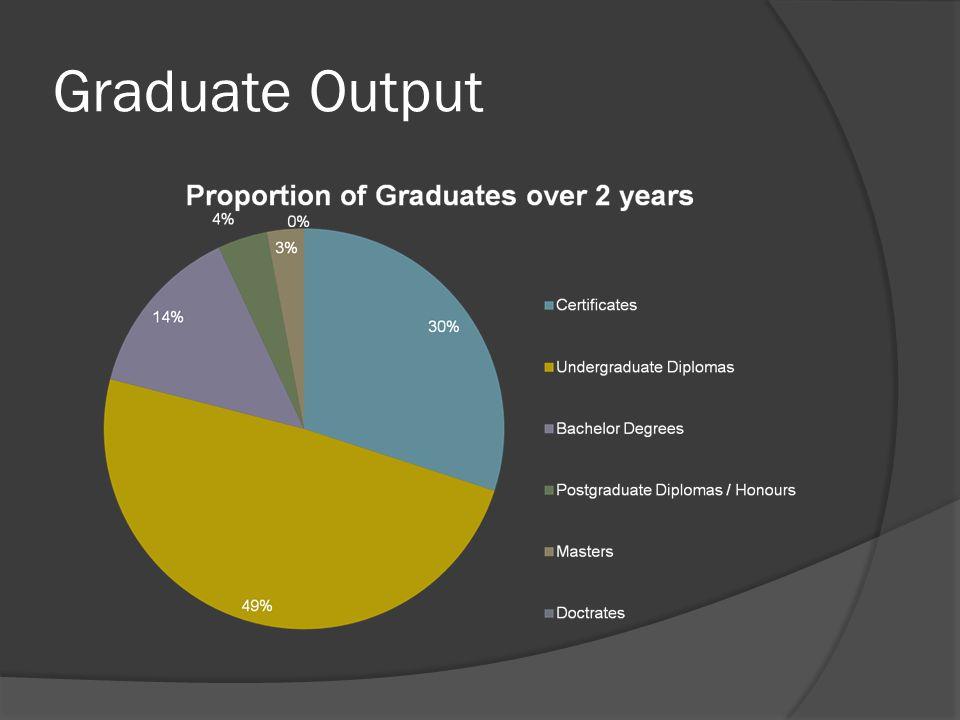 Graduate Output