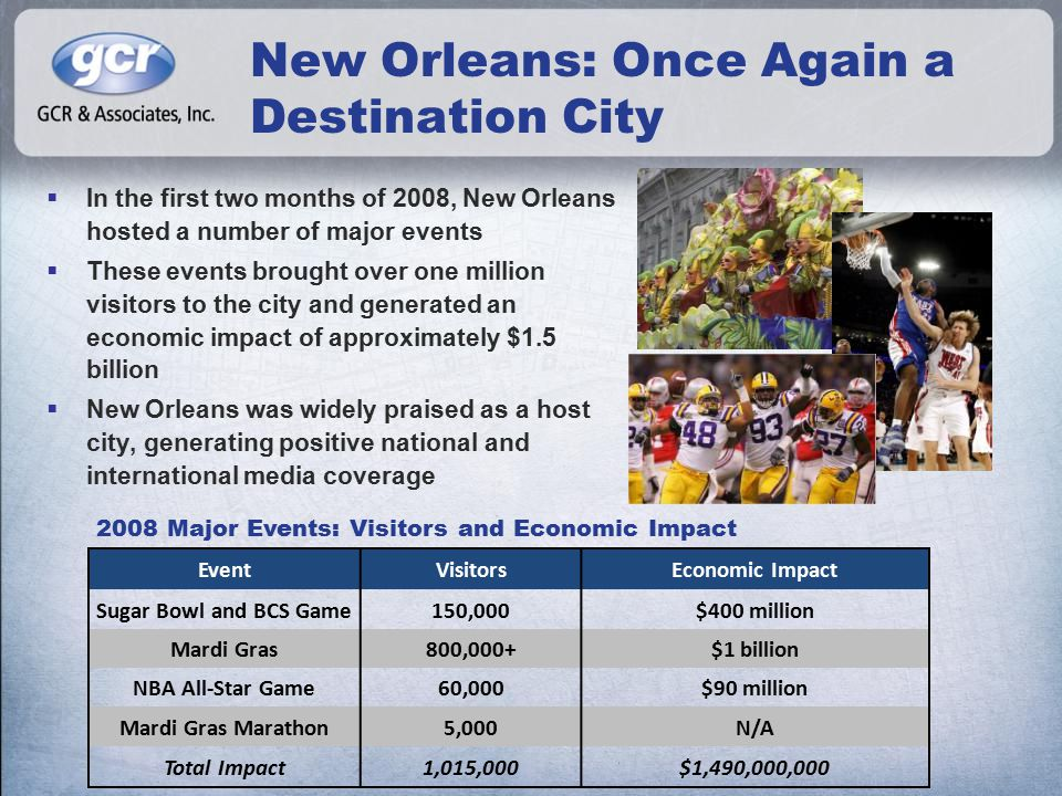 New Orleans: Once Again a Destination City  In the first two months of 2008, New Orleans hosted a number of major events  These events brought over one million visitors to the city and generated an economic impact of approximately $1.5 billion  New Orleans was widely praised as a host city, generating positive national and international media coverage EventVisitorsEconomic Impact Sugar Bowl and BCS Game150,000$400 million Mardi Gras800,000+$1 billion NBA All-Star Game60,000$90 million Mardi Gras Marathon5,000N/A Total Impact1,015,000$1,490,000,000 2008 Major Events: Visitors and Economic Impact