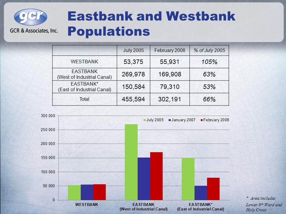 Eastbank and Westbank Populations July 2005February 2008% of July 2005 WESTBANK 53,37555,931105% EASTBANK (West of Industrial Canal) 269,978169,90863% EASTBANK* (East of Industrial Canal) 150,58479,31053% Total 455,594302,19166% * Area includes Lower 9 th Ward and Holy Cross