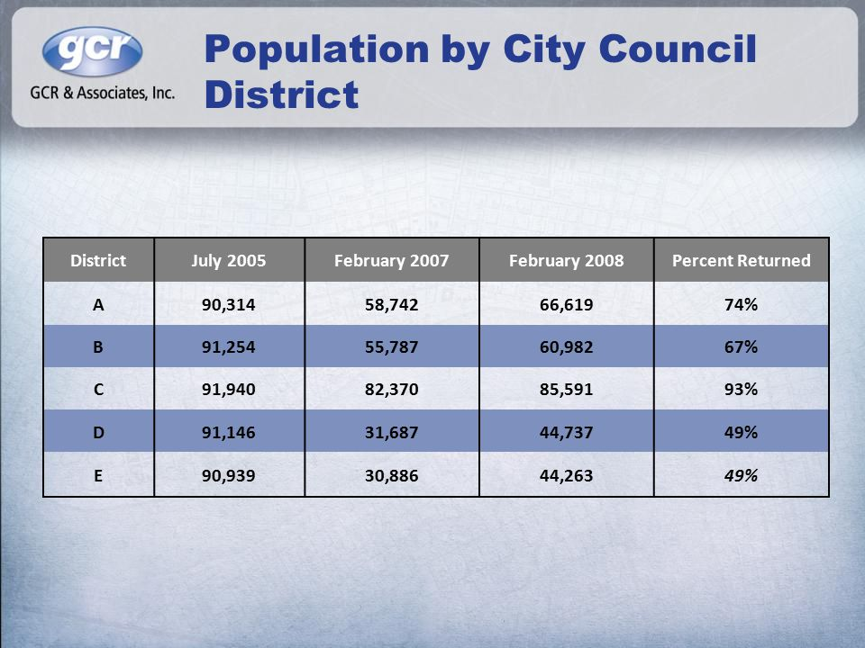 Population by City Council District DistrictJuly 2005February 2007February 2008Percent Returned A90,31458,74266,61974% B91,25455,78760,98267% C91,94082,37085,59193% D91,14631,68744,73749% E90,93930,88644,26349%