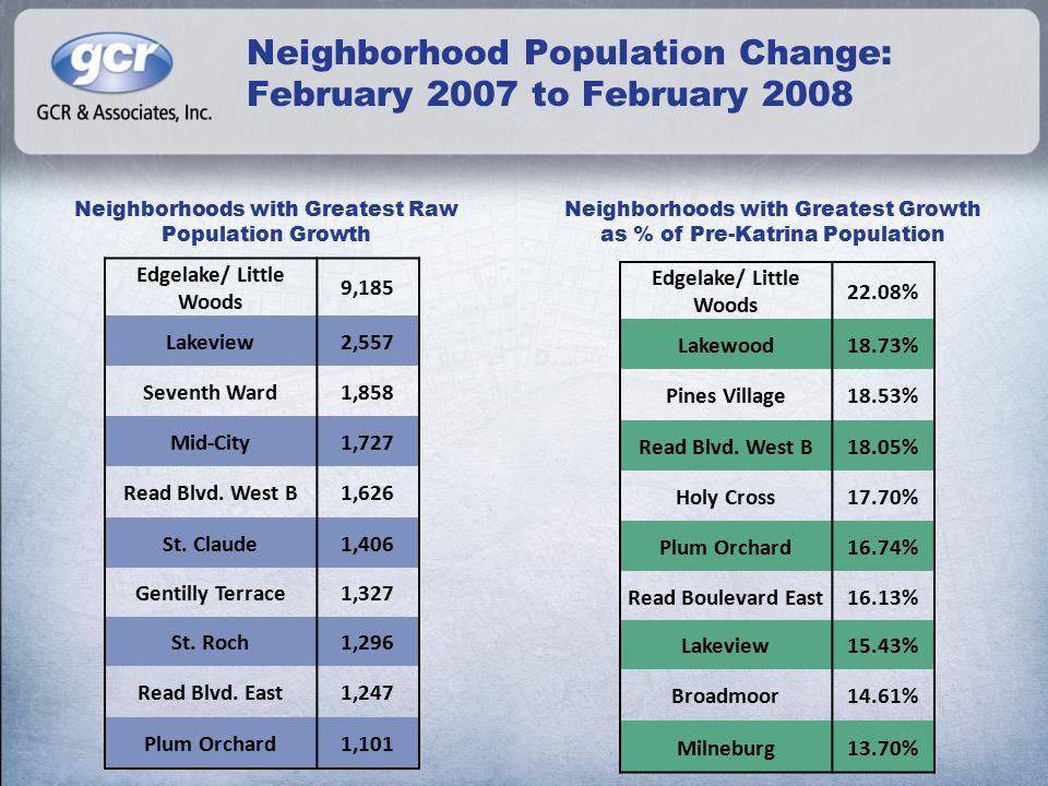 Neighborhood Population Change: February 2007 to February 2008 Neighborhoods with Greatest Raw Population Growth Neighborhoods with Greatest Growth as % of Pre-Katrina Population Edgelake/ Little Woods 9,185 Lakeview2,557 Seventh Ward1,858 Mid-City1,727 Read Blvd.
