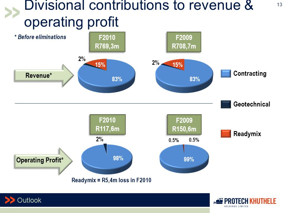 Revenue* Operating Profit* F2010 R769,3m F2010 R769,3m F2009 R708,7m F2009 R708,7m Geotechnical Contracting Readymix Divisional contributions to reven