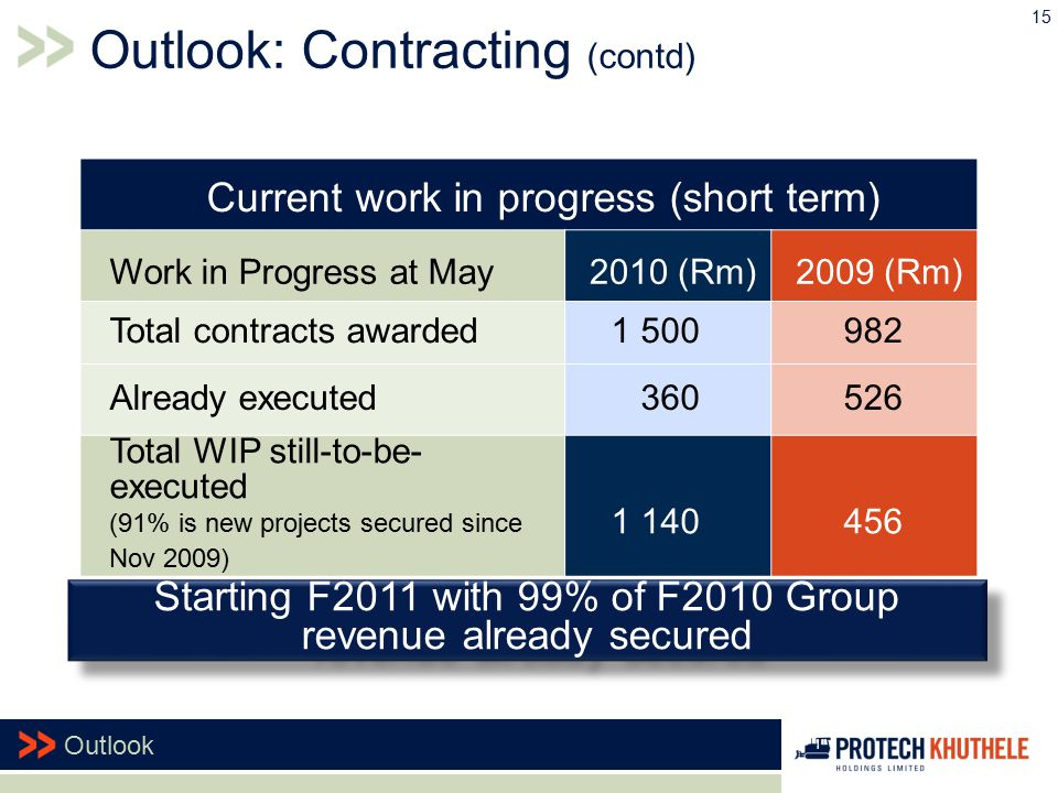 Current work in progress (short term) Work in Progress at May 2010 (Rm) 2009 (Rm) Total contracts awarded1 500982 Already executed360526 Total WIP still-to-be- executed (91% is new projects secured since Nov 2009) 1 140456 15 Outlook Starting F2011 with 99% of F2010 Group revenue already secured Outlook: Contracting (contd)