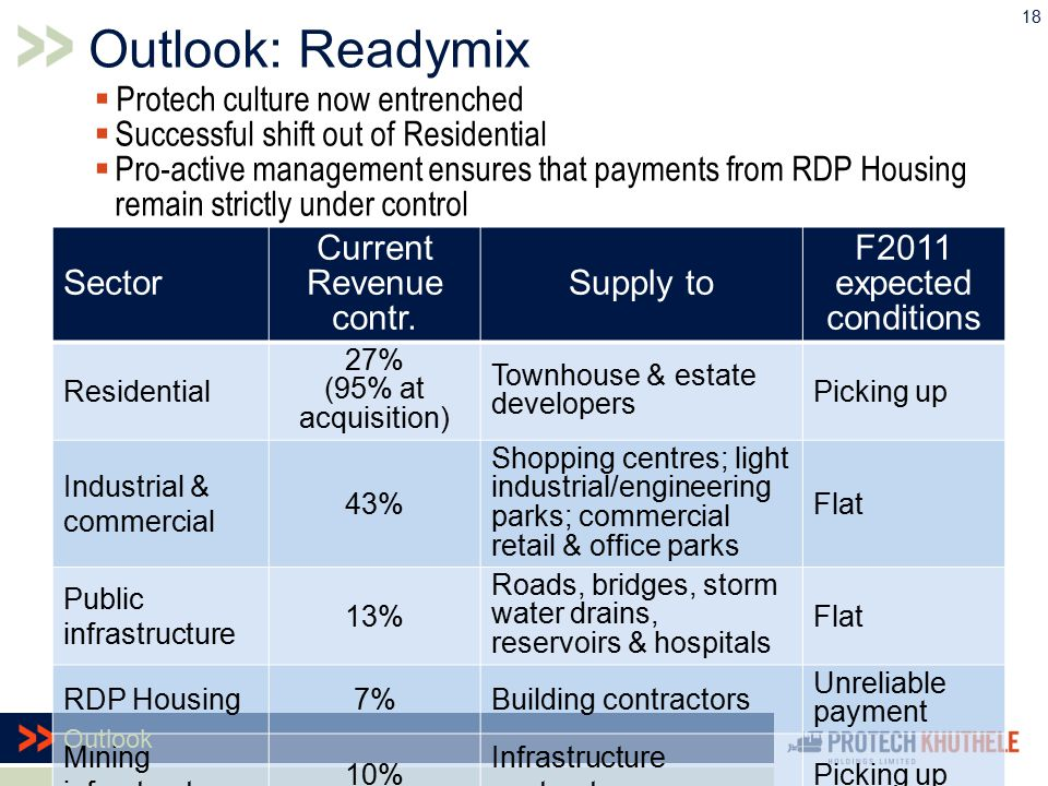  Protech culture now entrenched  Successful shift out of Residential  Pro-active management ensures that payments from RDP Housing remain strictly under control Sector Current Revenue contr.