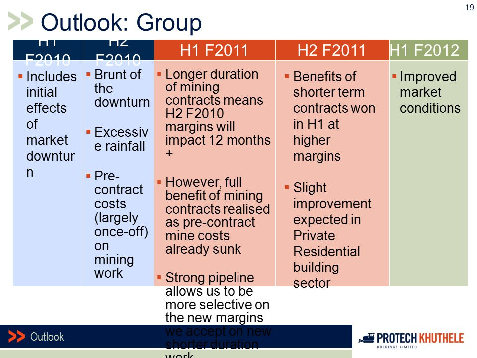 Outlook: Group 19 H1 F2012  Improved market conditions H1 F2010 H2 F2010  Includes initial effects of market downtur n  Brunt of the downturn  Excessiv e rainfall  Pre- contract costs (largely once-off) on mining work H1 F2011H2 F2011  Benefits of shorter term contracts won in H1 at higher margins  Slight improvement expected in Private Residential building sector  Longer duration of mining contracts means H2 F2010 margins will impact 12 months +  However, full benefit of mining contracts realised as pre-contract mine costs already sunk  Strong pipeline allows us to be more selective on the new margins we accept on new shorter duration work