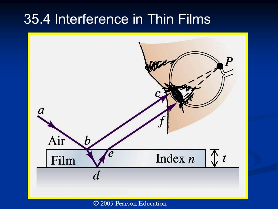 35.4 Interference in Thin Films © 2005 Pearson Education