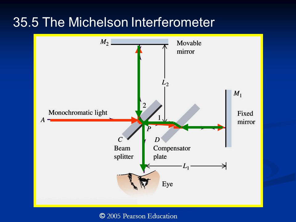 35.5 The Michelson Interferometer © 2005 Pearson Education