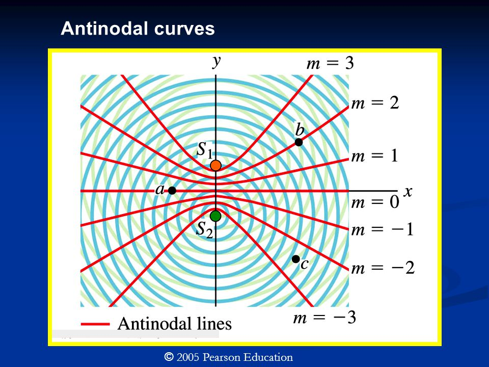 © 2005 Pearson Education Antinodal curves